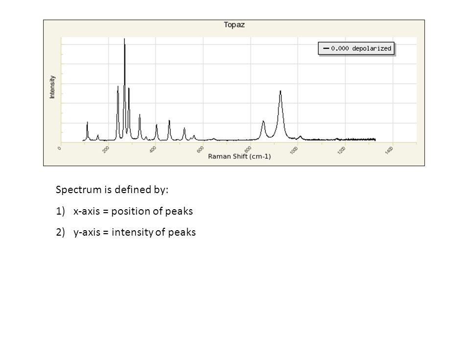 Spectrum is defined by: 1)x-axis = position of peaks 2)y-axis = intensity of peaks