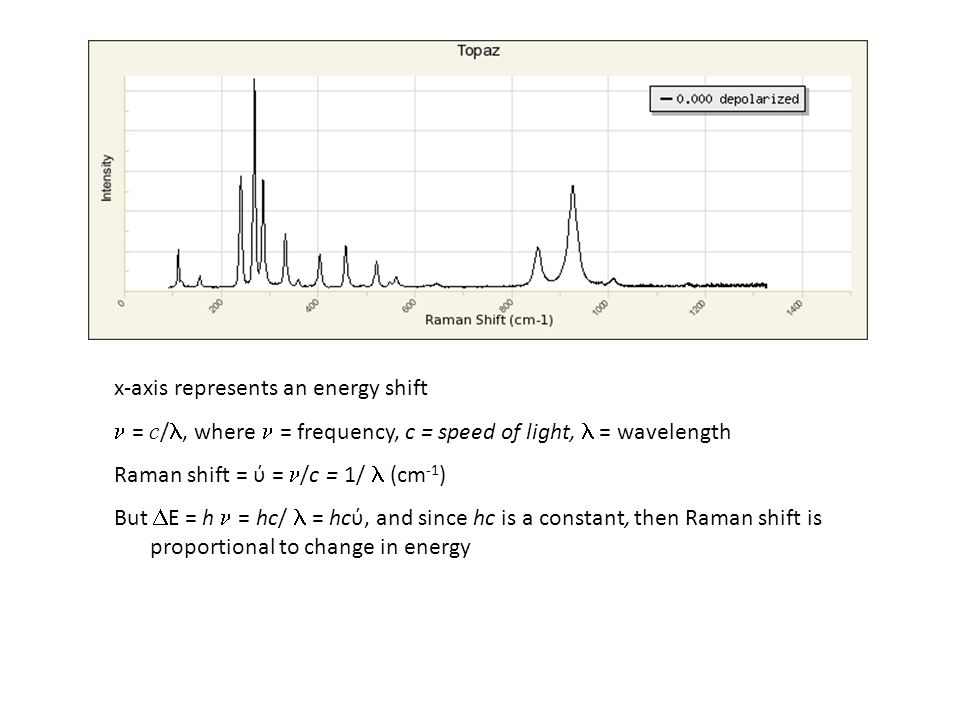 x-axis represents an energy shift = c /, where = frequency, c = speed of light, = wavelength Raman shift = ύ = /c = 1/ (cm -1 ) But  E = h = hc/ = hcύ, and since hc is a constant, then Raman shift is proportional to change in energy