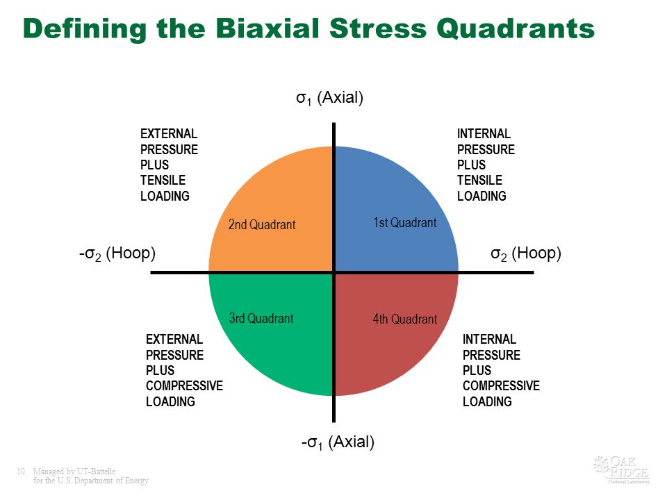 10Managed by UT-Battelle for the U.S. Department of Energy Defining the Biaxial Stress Quadrants σ 1 (Axial) -σ 1 (Axial) σ 2 (Hoop)-σ 2 (Hoop) INTERN