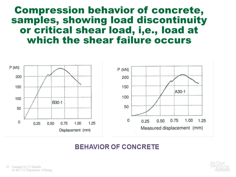 29Managed by UT-Battelle for the U.S. Department of Energy Compression behavior of concrete, samples, showing load discontinuity or critical shear loa