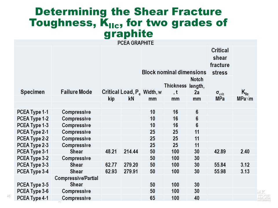 46Managed by UT-Battelle for the U.S. Department of Energy Determining the Shear Fracture Toughness, K IIc, for two grades of graphite PCEA GRAPHITE S