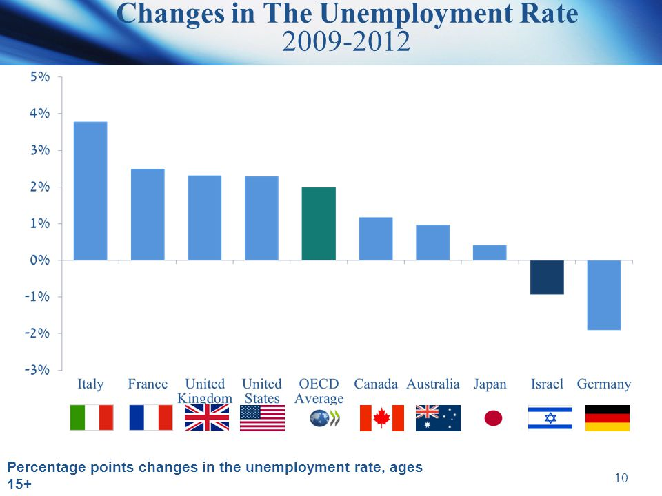 10 Changes in The Unemployment Rate 2009-2012 Percentage points changes in the unemployment rate, ages 15+ Source: OECD