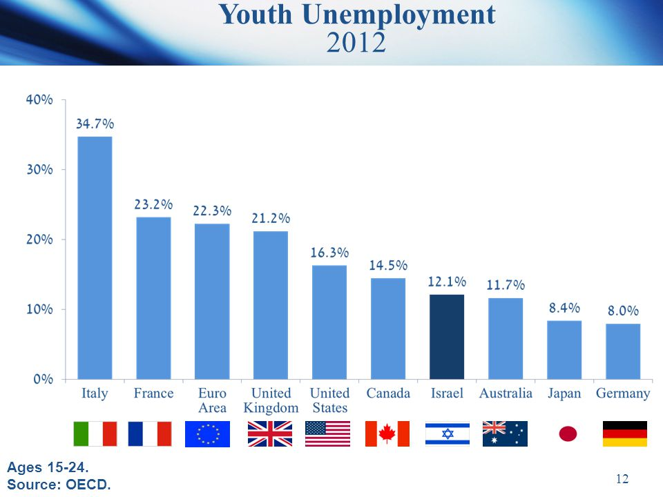 12 Youth Unemployment 2012 Ages 15-24. Source: OECD.