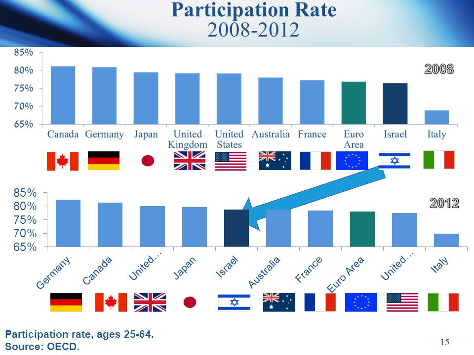 15 Participation Rate 2008-2012 Participation rate, ages 25-64. Source: OECD.