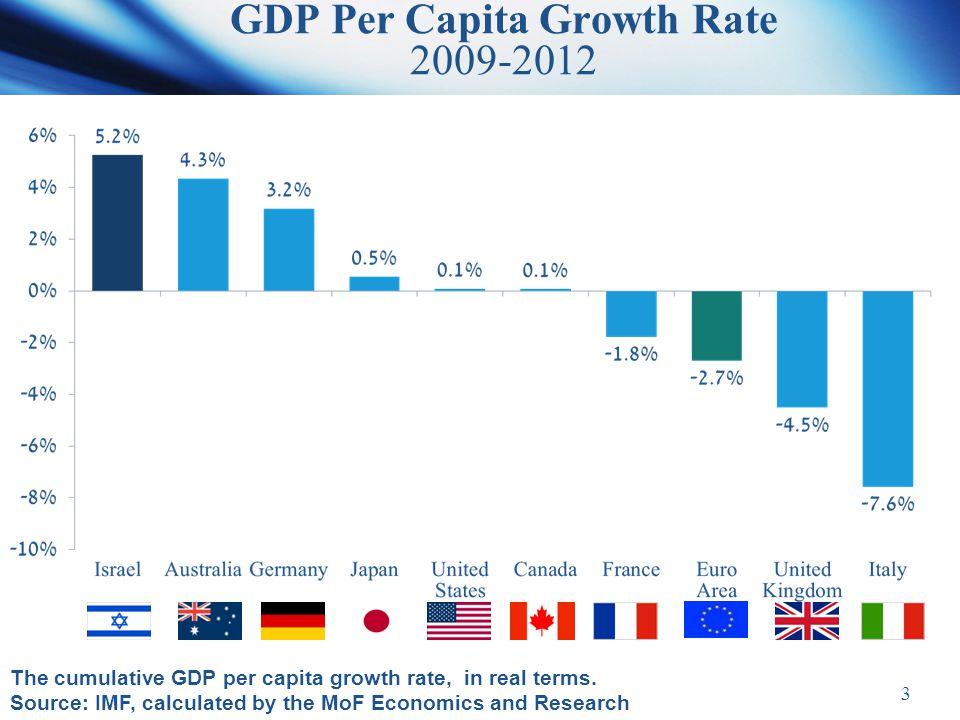 3 GDP Per Capita Growth Rate 2009-2012 The cumulative GDP per capita growth rate, in real terms.