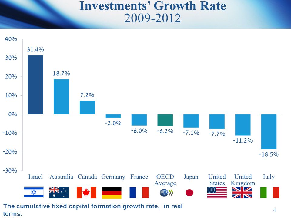 Investments' Growth Rate 2009-2012 The cumulative fixed capital formation growth rate, in real terms.