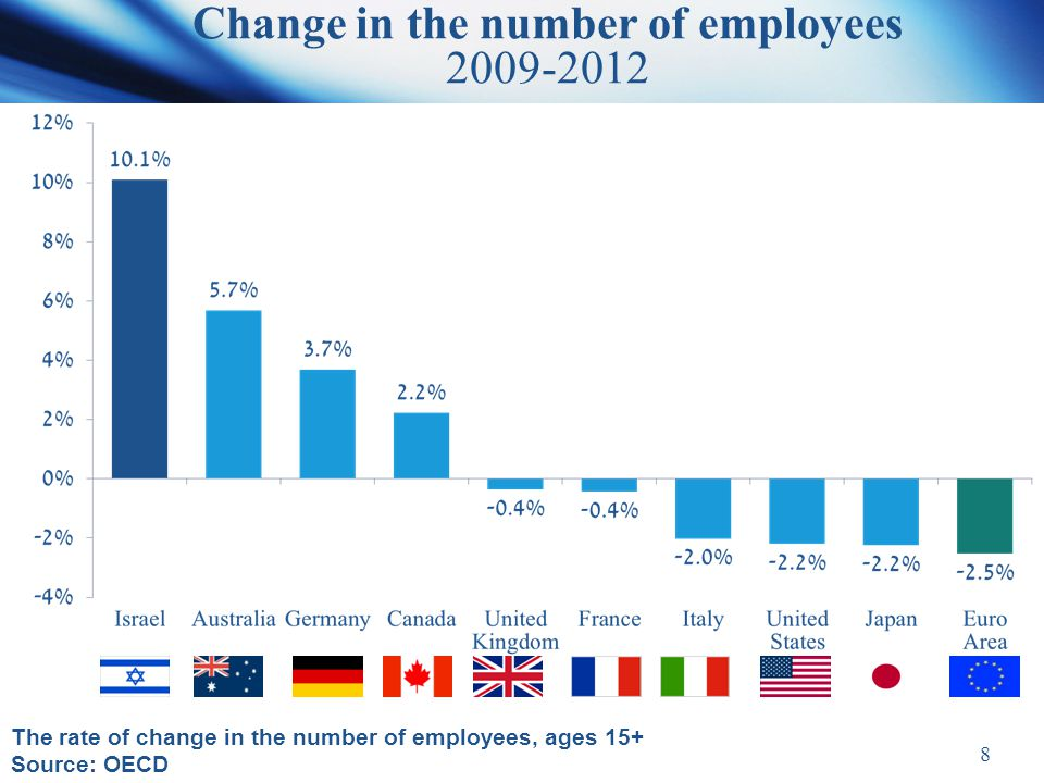 8 Change in the number of employees 2009-2012 The rate of change in the number of employees, ages 15+ Source: OECD