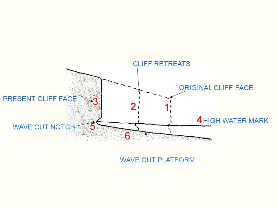 ORIGINAL CLIFF FACE CLIFF RETREATS PRESENT CLIFF FACE WAVE CUT NOTCH WAVE CUT PLATFORM HIGH WATER MARK