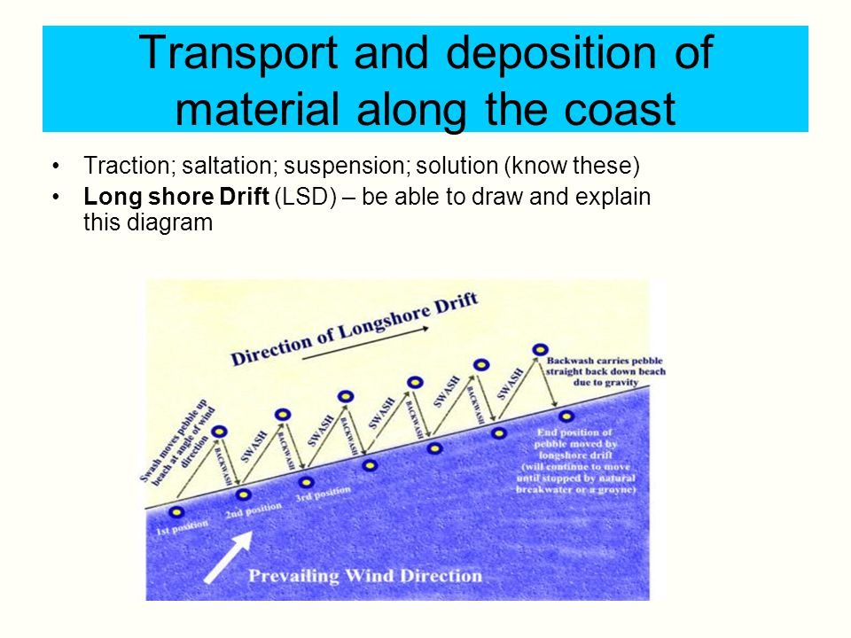 Transport and deposition of material along the coast Traction; saltation; suspension; solution (know these) Long shore Drift (LSD) – be able to draw a