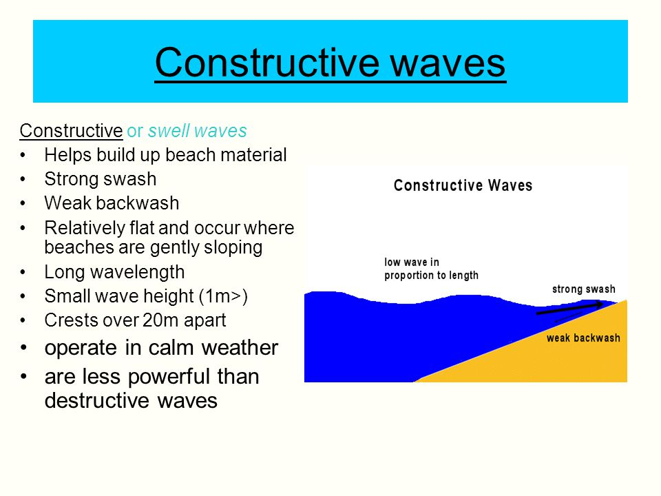 Destructive waves Removes beach material Weak swash High wave in proportion to length Strong backwash Short wavelength Tall (1m<) operate in storm conditions are created from big, strong waves when the wind is strong and has been blowing for a long time Can you annotate this diagram of a destruction wave to show its main features?
