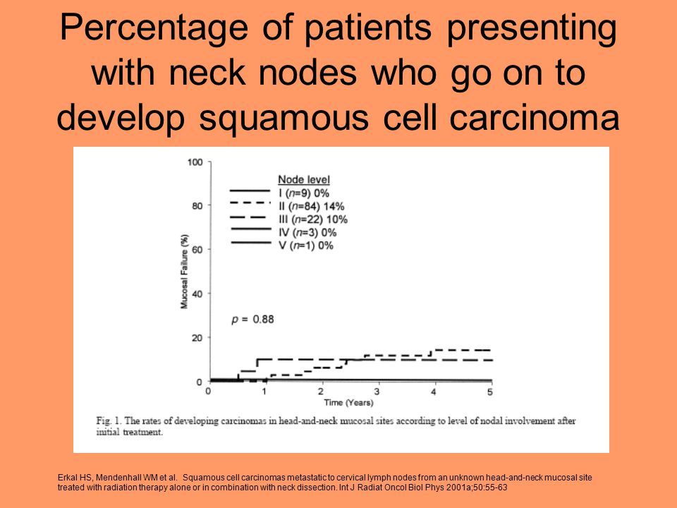 Percentage of patients presenting with neck nodes who go on to develop squamous cell carcinoma Erkal HS, Mendenhall WM et al.