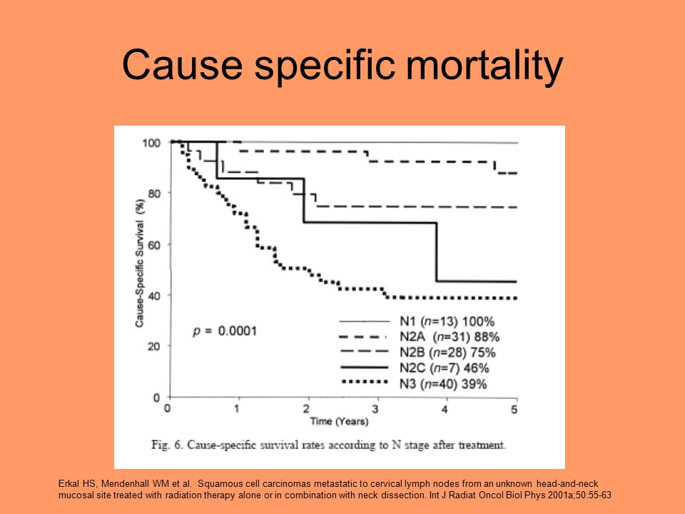 Cause specific mortality Erkal HS, Mendenhall WM et al. Squamous cell carcinomas metastatic to cervical lymph nodes from an unknown head-and-neck muco
