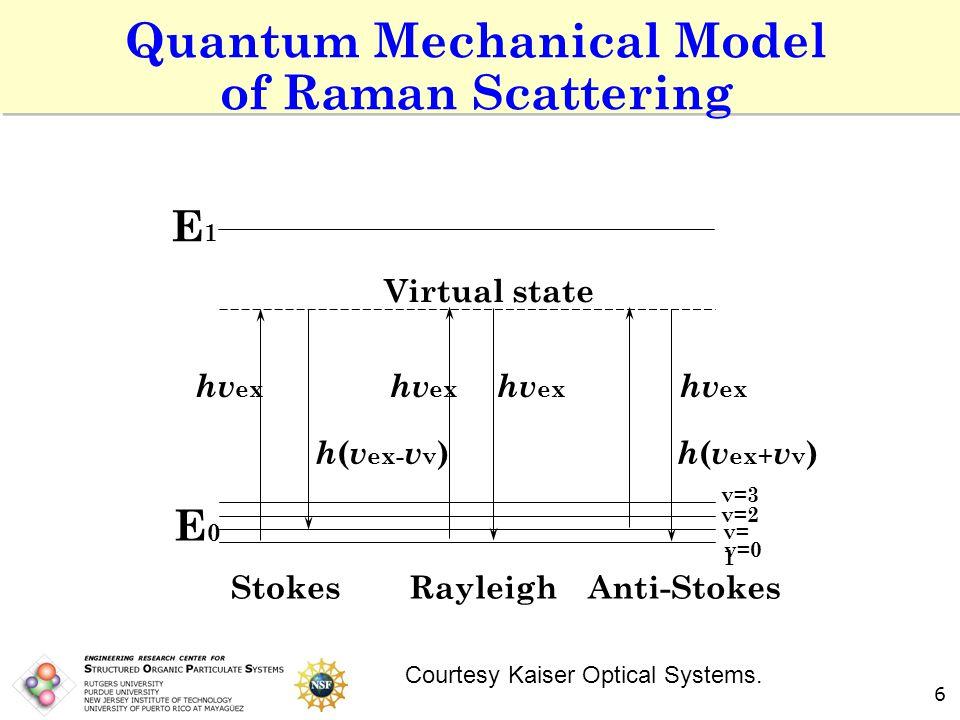 6 Quantum Mechanical Model of Raman Scattering StokesRayleighAnti-Stokes E0E0 v=3 v=2 v= 1 v=0 Virtual state hv ex h ( v ex- v v ) h ( v ex+ v v ) E1E1 Courtesy Kaiser Optical Systems.