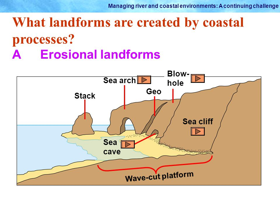 Managing river and coastal environments: A continuing challenge What landforms are created by coastal processes? AErosional landforms Wave-cut platfor