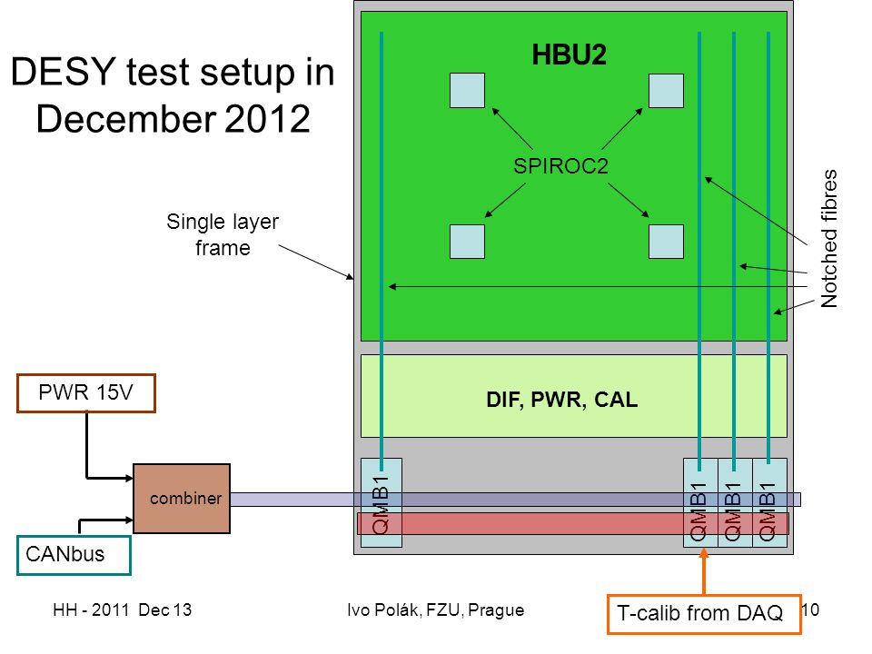 HH - 2011 Dec 13Ivo Polák, FZU, Prague10 DESY test setup in December 2012 HBU2 DIF, PWR, CAL QMB1 T-calib from DAQ CANbus SPIROC2 PWR 15V combiner Notched fibres Single layer frame