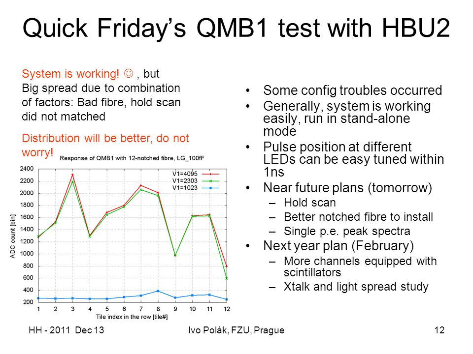 HH - 2011 Dec 13Ivo Polák, FZU, Prague12 Quick Friday's QMB1 test with HBU2 Some config troubles occurred Generally, system is working easily, run in stand-alone mode Pulse position at different LEDs can be easy tuned within 1ns Near future plans (tomorrow) –Hold scan –Better notched fibre to install –Single p.e.