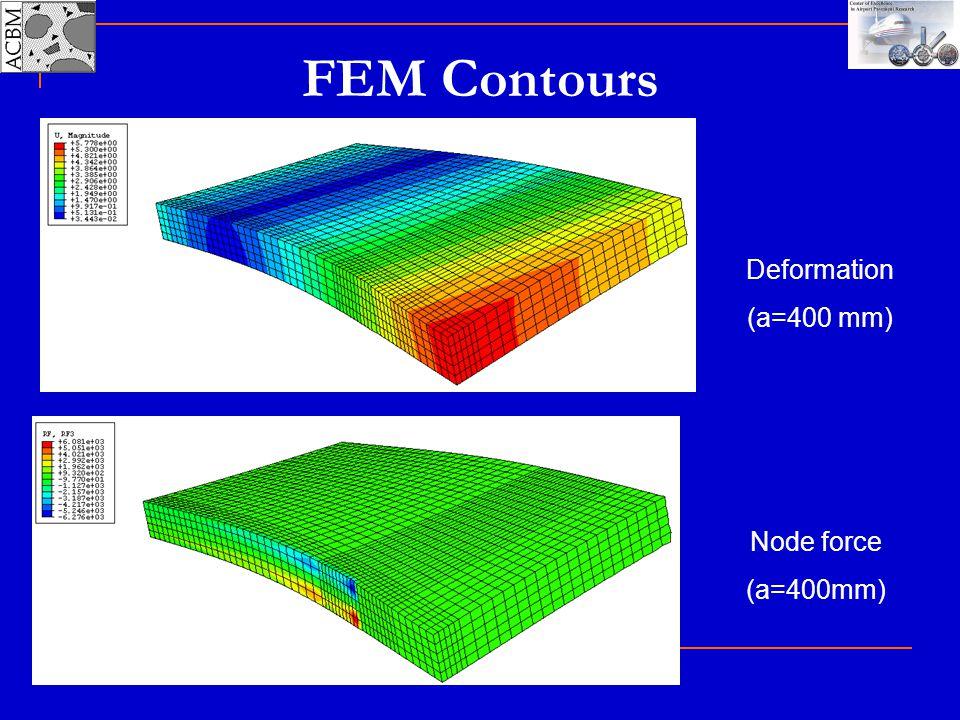 Deformation (a=400 mm) Node force (a=400mm) FEM Contours