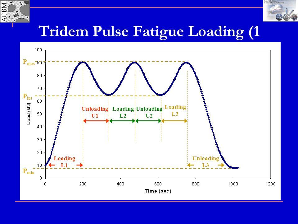Tridem Pulse Fatigue Loading (1 Cycle) Loading L1 Loading L2 Loading L3 Unloading U1 Unloading U2 Unloading L3 P max P int P min