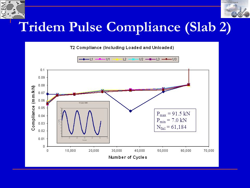Tridem Pulse Compliance (Slab 2) P max = 91.5 kN P min = 7.0 kN N fail = 61,184