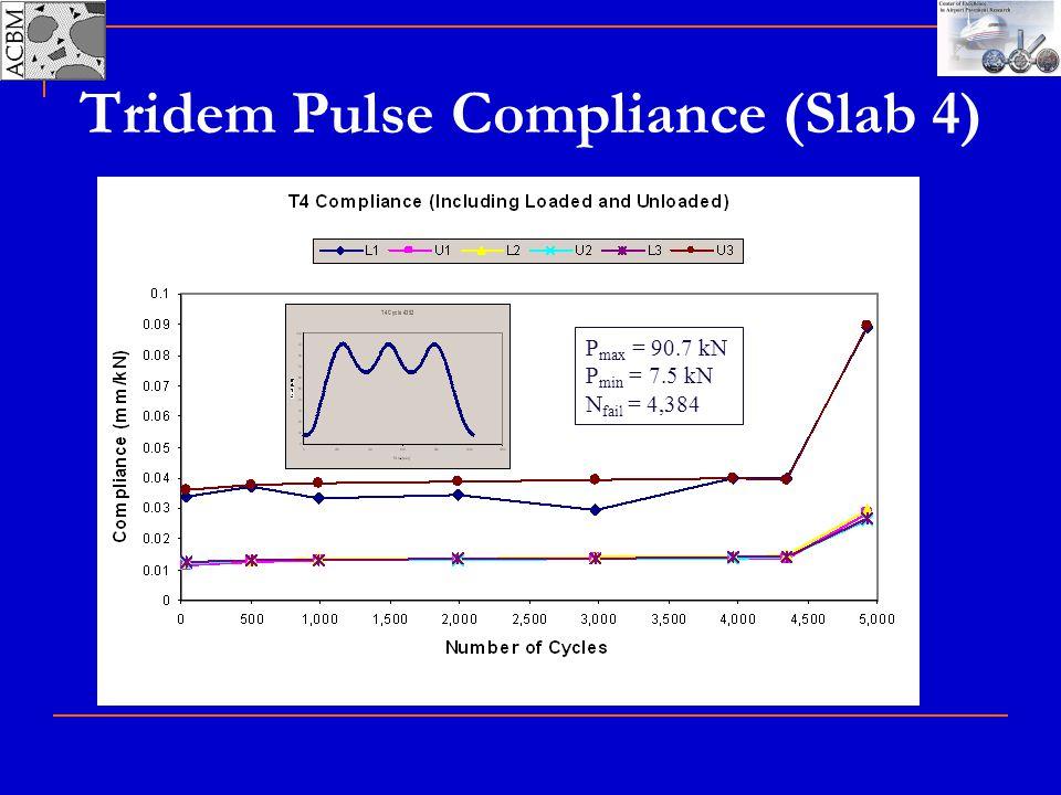 Tridem Pulse Compliance (Slab 4) P max = 90.7 kN P min = 7.5 kN N fail = 4,384
