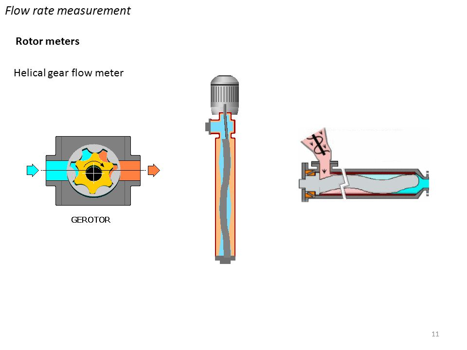 Helical gear flow meter 11 Flow rate measurement Rotor meters