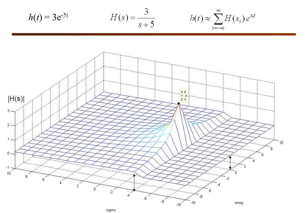 h(t) = 3e -5t |H(s)|