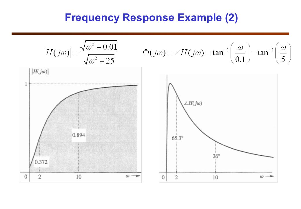 Frequency Response Example (3) u For input x(t)=cos2t, we have: u u Therefore
