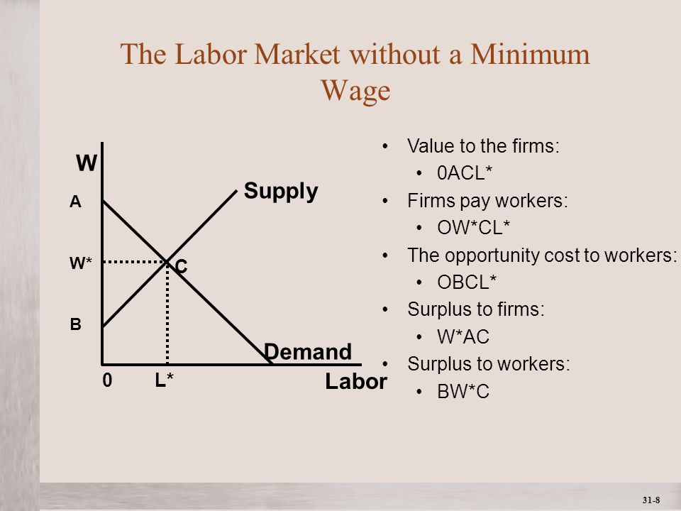 1- 8 ©2012 The McGraw-Hill Companies, All Rights ReservedMcGraw-Hill/Irwin 31-8 The Labor Market without a Minimum Wage Labor W Demand Supply A W* B C 0 L* Value to the firms: 0ACL* Firms pay workers: OW*CL* The opportunity cost to workers: OBCL* Surplus to firms: W*AC Surplus to workers: BW*C