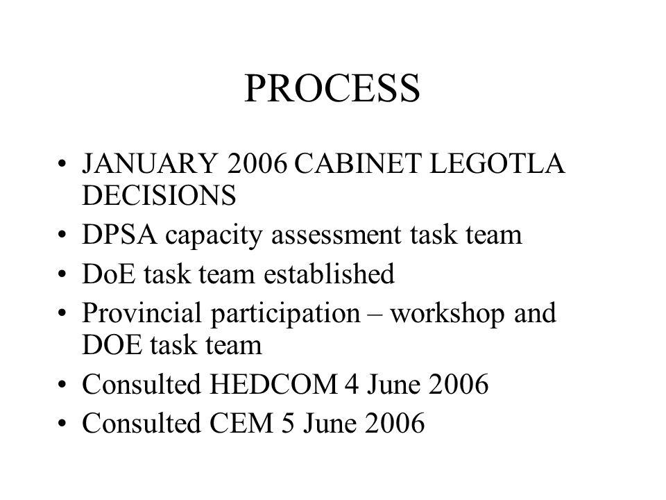 PROCESS JANUARY 2006 CABINET LEGOTLA DECISIONS DPSA capacity assessment task team DoE task team established Provincial participation – workshop and DO
