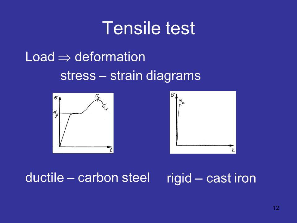 Tensile test stress – strain diagrams Load  deformation ductile – carbon steel rigid – cast iron 12