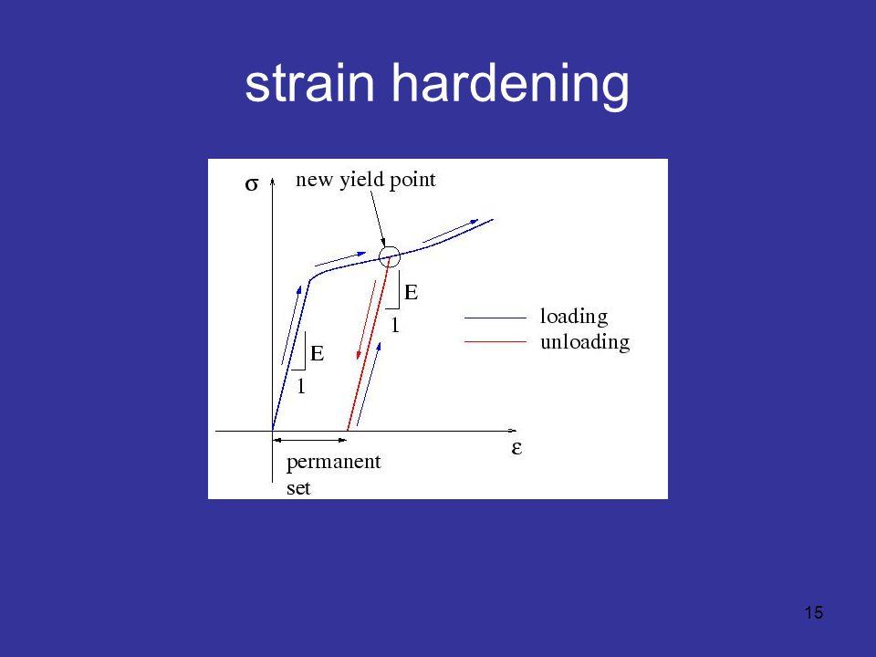 strain hardening 15
