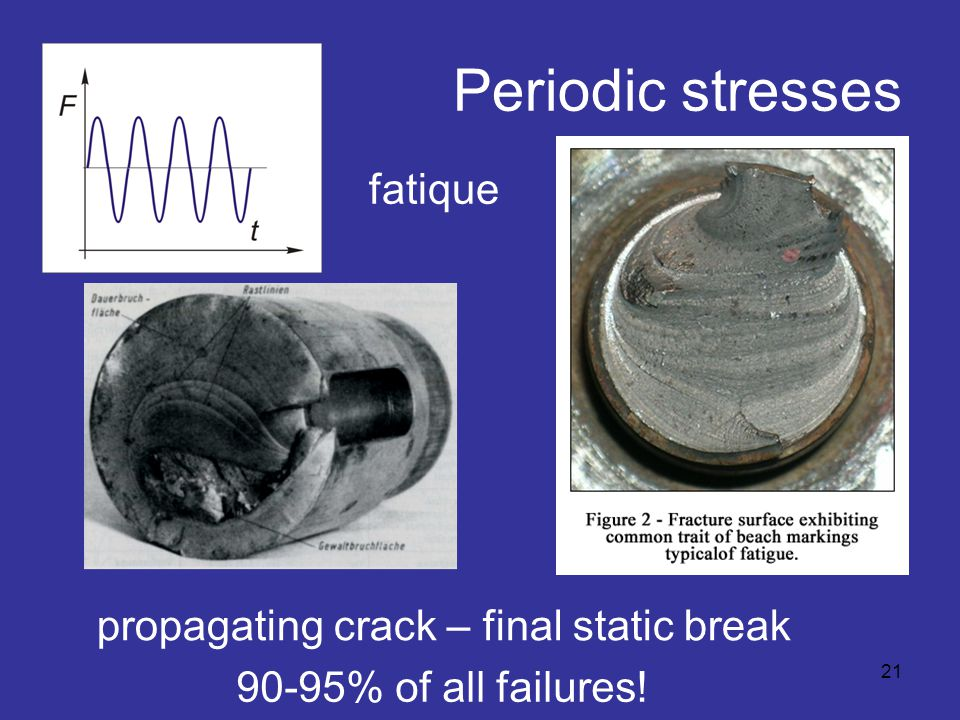 Periodic stresses fatique propagating crack – final static break 21 90-95% of all failures!