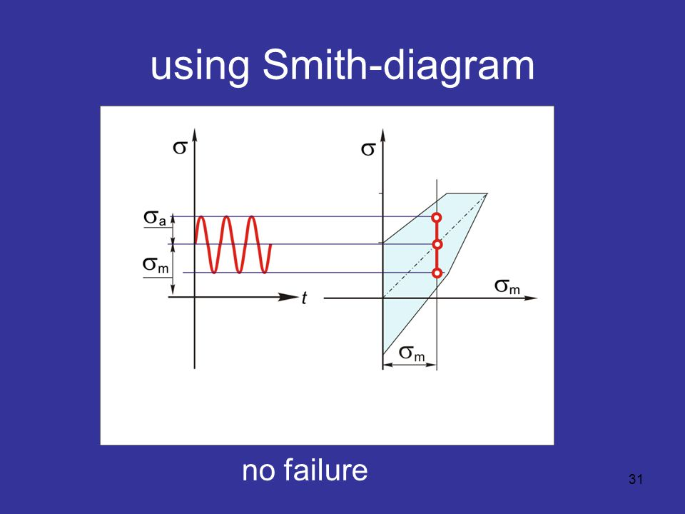 using Smith-diagram 31 no failure