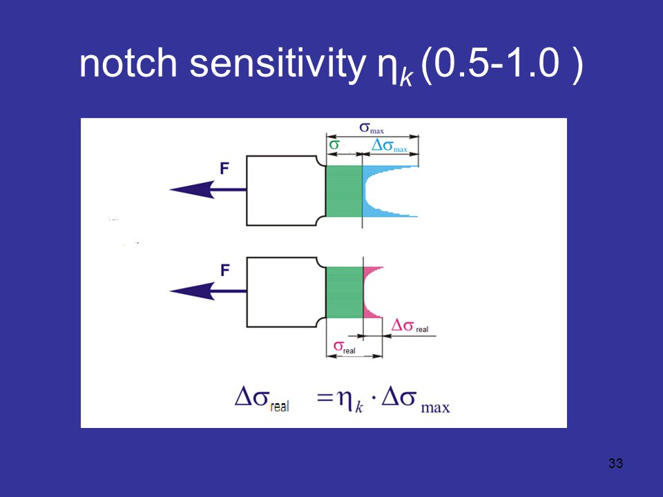 notch sensitivity η k (0.5-1.0 ) 33