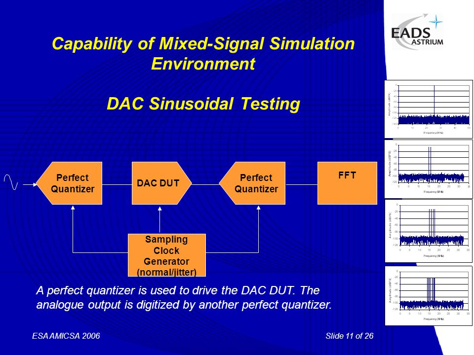 Slide 11 of 26 ESA AMICSA 2006 Capability of Mixed-Signal Simulation Environment DAC Sinusoidal Testing DAC DUT Perfect Quantizer Perfect Quantizer FF
