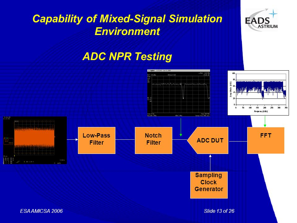 Slide 13 of 26 ESA AMICSA 2006 Capability of Mixed-Signal Simulation Environment ADC NPR Testing ADC DUT FFT Sampling Clock Generator Notch Filter Low-Pass Filter