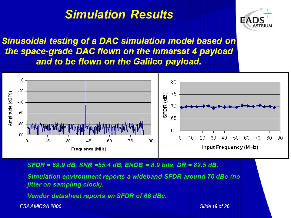 Slide 19 of 26 ESA AMICSA 2006 Simulation Results Sinusoidal testing of a DAC simulation model based on the space-grade DAC flown on the Inmarsat 4 pa