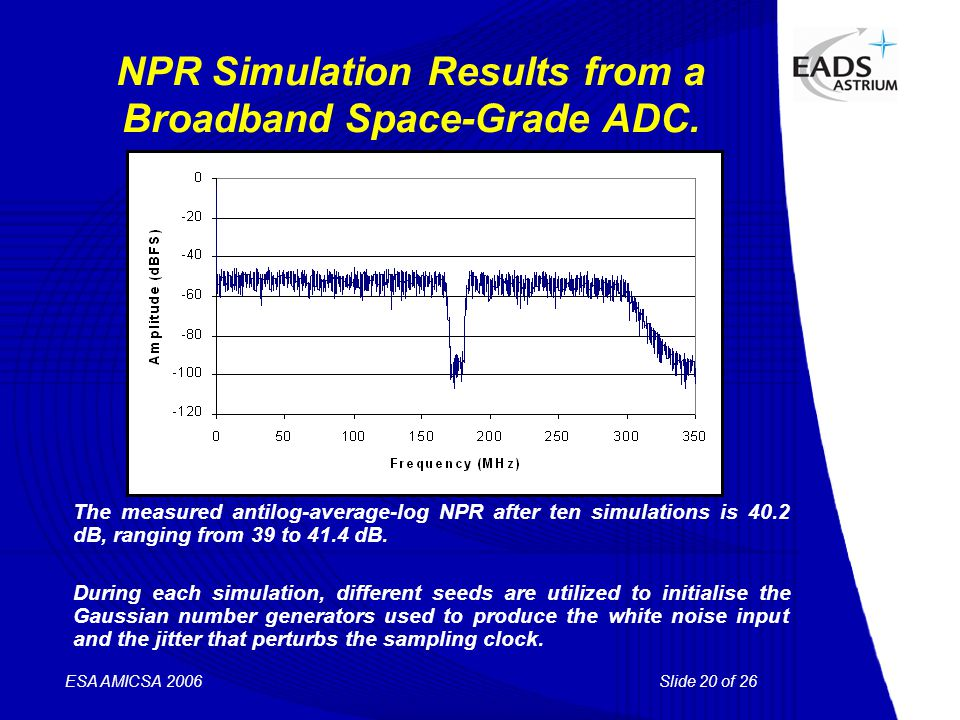 Slide 20 of 26 ESA AMICSA 2006 NPR Simulation Results from a Broadband Space-Grade ADC. The measured antilog-average-log NPR after ten simulations is