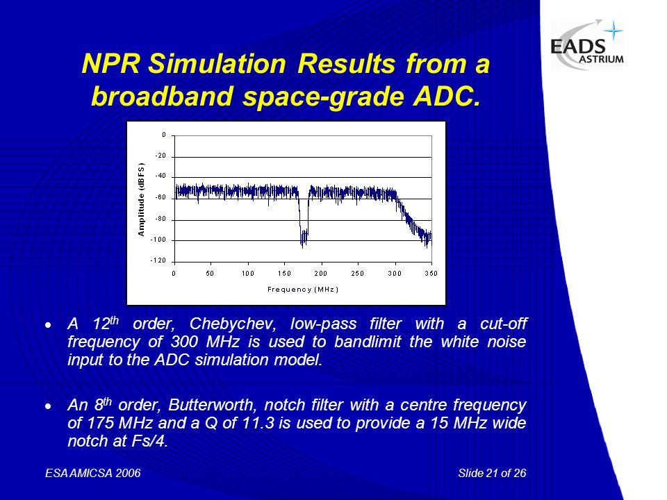 Slide 21 of 26 ESA AMICSA 2006 NPR Simulation Results from a broadband space-grade ADC.  A 12 th order, Chebychev, low-pass filter with a cut-off fre