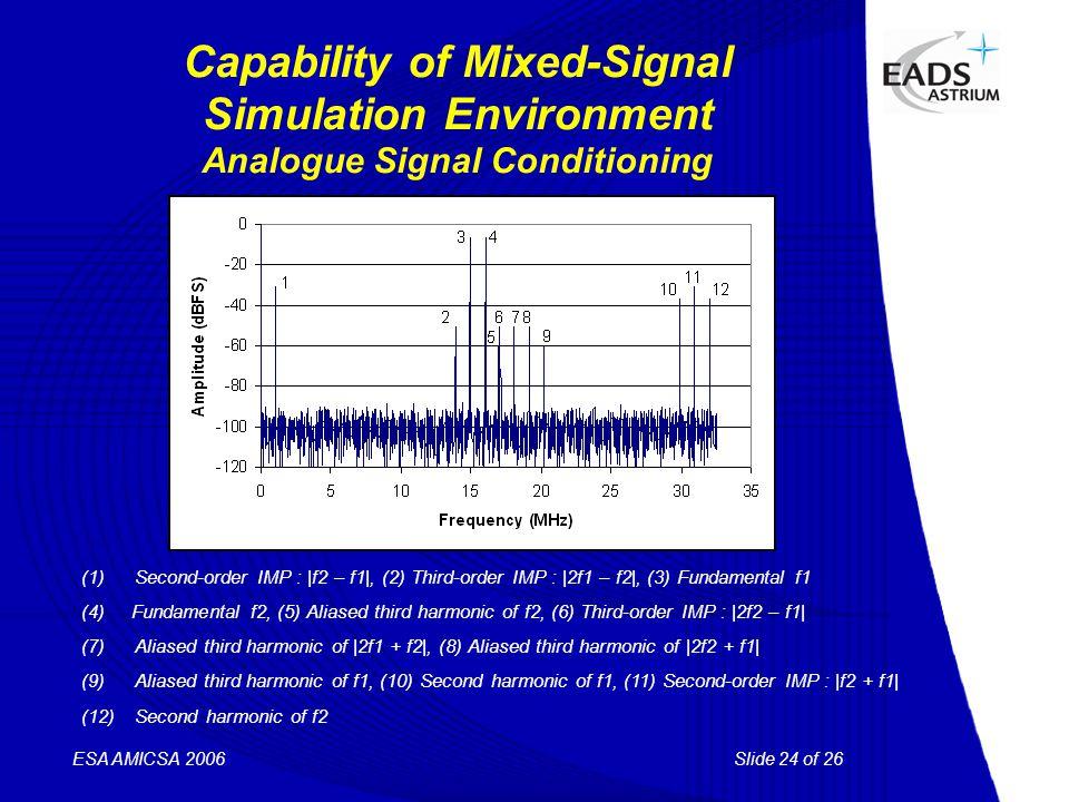 Slide 24 of 26 ESA AMICSA 2006 Capability of Mixed-Signal Simulation Environment Analogue Signal Conditioning (1)Second-order IMP : |f2 – f1|, (2) Thi