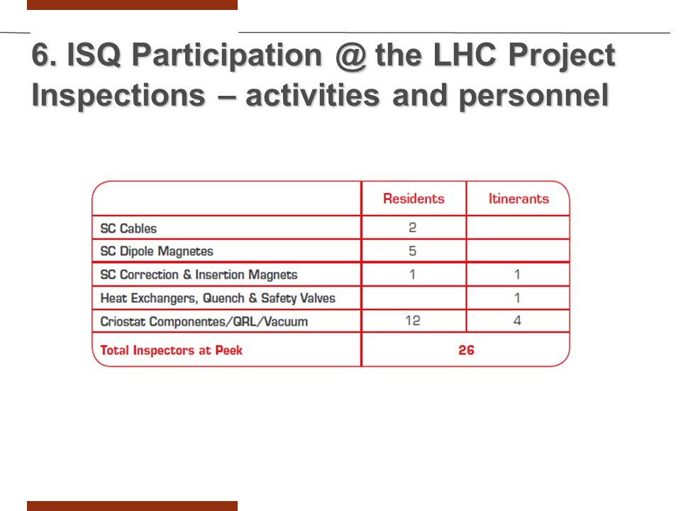 6. ISQ Participation @ the LHC Project Inspections – activities and personnel