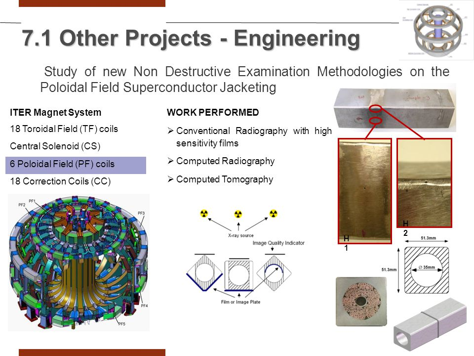Study of new Non Destructive Examination Methodologies on the Poloidal Field Superconductor Jacketing ITER Magnet System 18 Toroidal Field (TF) coils Central Solenoid (CS) 6 Poloidal Field (PF) coils 18 Correction Coils (CC) H1H1 H2H2 WORK PERFORMED  Conventional Radiography with high sensitivity films  Computed Radiography  Computed Tomography 7.1 Other Projects - Engineering