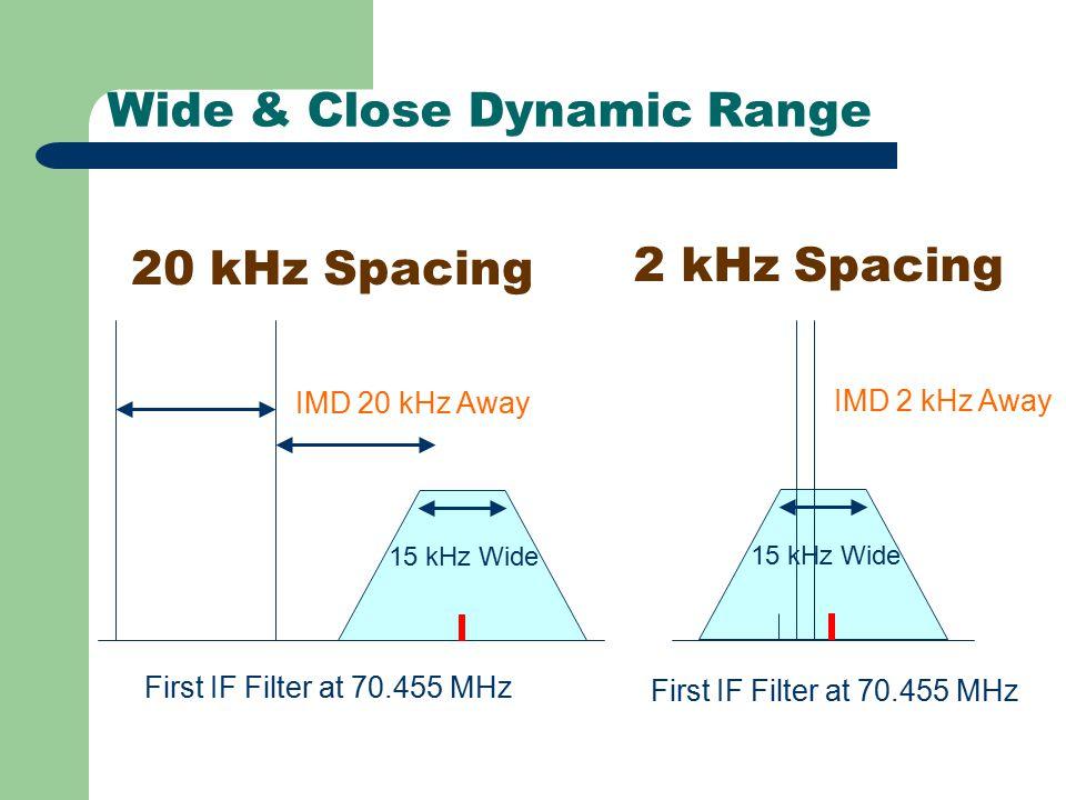 Wide & Close Dynamic Range 20 kHz Spacing 2 kHz Spacing First IF Filter at 70.455 MHz IMD 20 kHz Away 15 kHz Wide First IF Filter at 70.455 MHz IMD 2