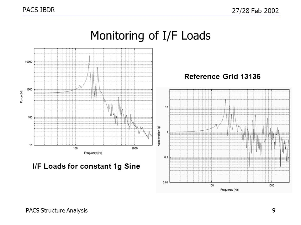 PACS Structure Analysis9 PACS IBDR 27/28 Feb 2002 Monitoring of I/F Loads I/F Loads for constant 1g Sine Reference Grid 13136