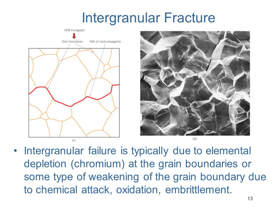 Fracture Mechanics Studies the relationships between:  material properties  stress level  crack producing flaws  crack propagation mechanisms 14