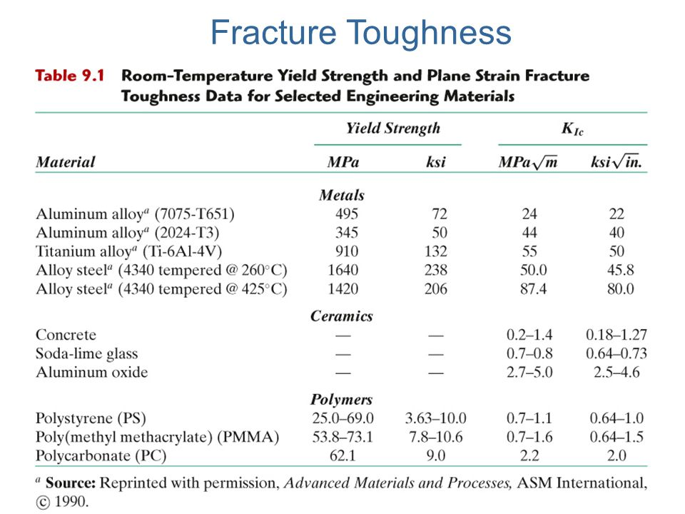 stress-intensity factor (K) The stress-intensity factor (K) is used to determine the fracture toughness of most materials.
