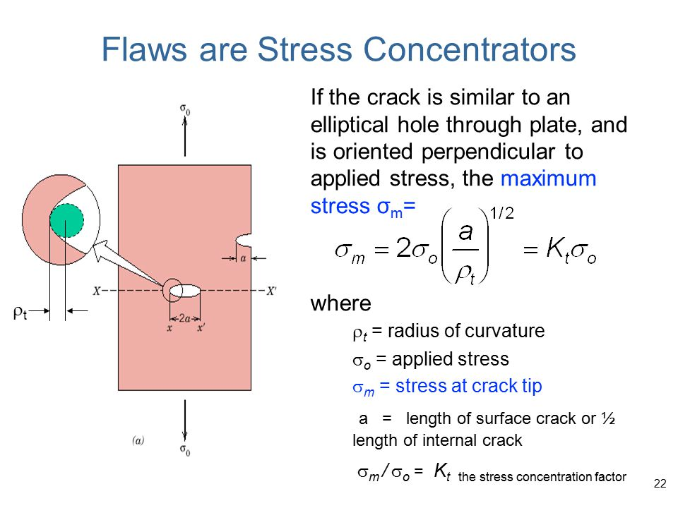 Crack growth condition: Largest, most stressed cracks grow first.