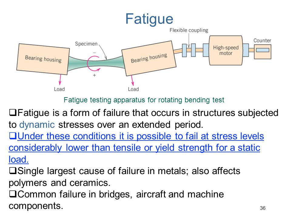 Variation of stress with time that accounts for fatigue failures.