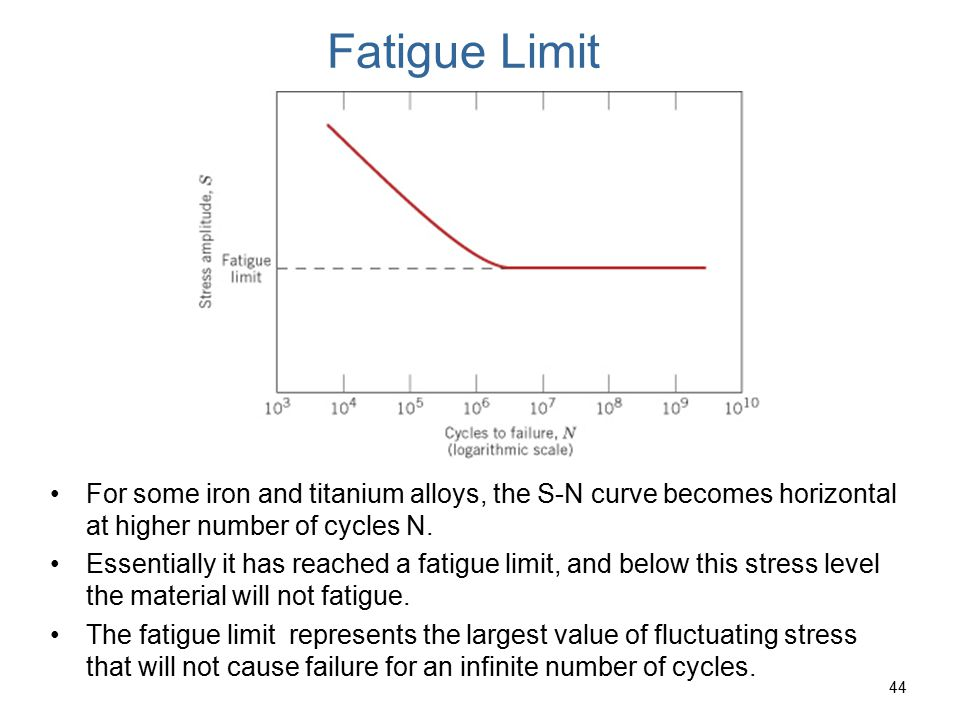 45 Fatigue Curves for Polymers