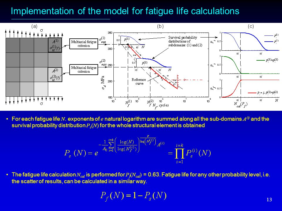 13 Implementation of the model for fatigue life calculations For each fatigue life N.